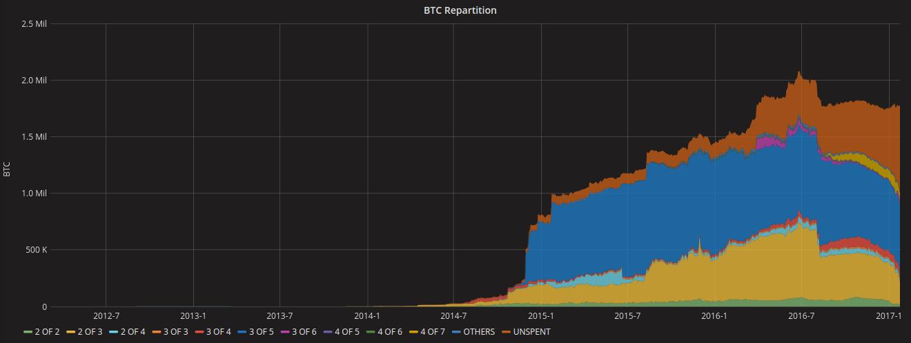 Bitcoin: Túl a SegWit-en, jön a MAST!