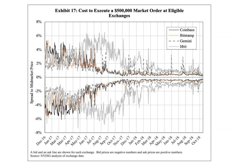 Cost to Execute a $500k market order at eligible exchanges