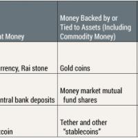 A FED véleménye a Bitcoinról