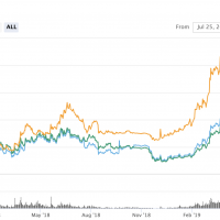 IEO: a Bitcoin legújabb koporsószege