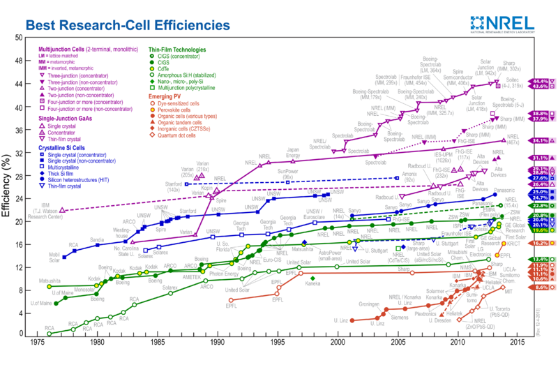 Best_Research-Cell_Efficiencies
