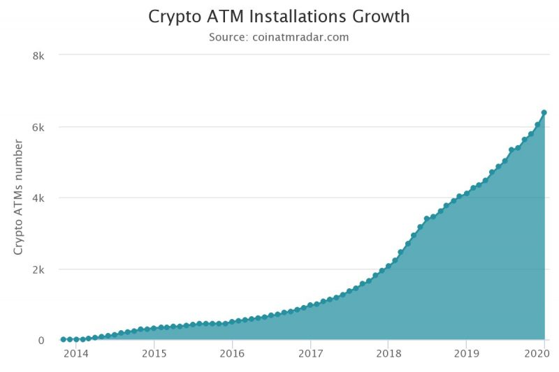 Crypto ATM Installations Growth