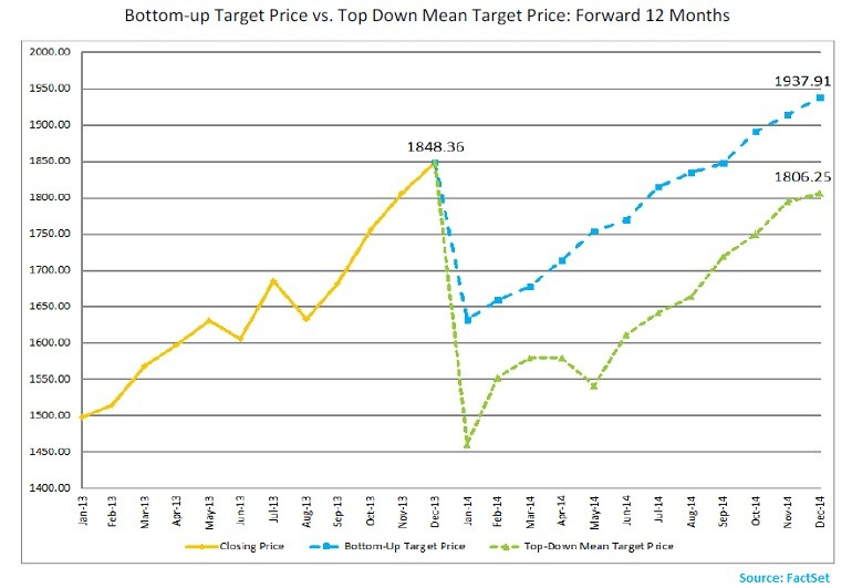 SP500_bottomup_vs_topdown_targetprice -Jan_2_14_jpg