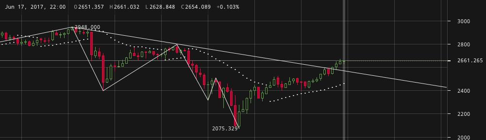 Bitcoin: $3100 célár, elindult a hegymászás!