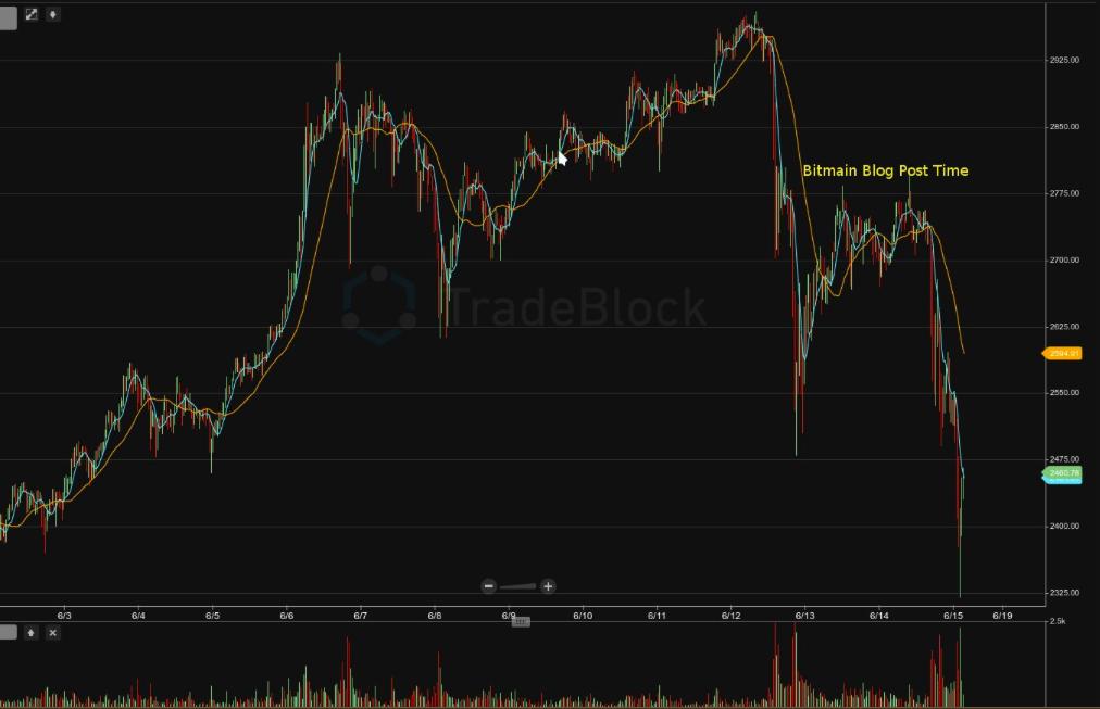 Bitcoin: Ma este se fogunk aludni…