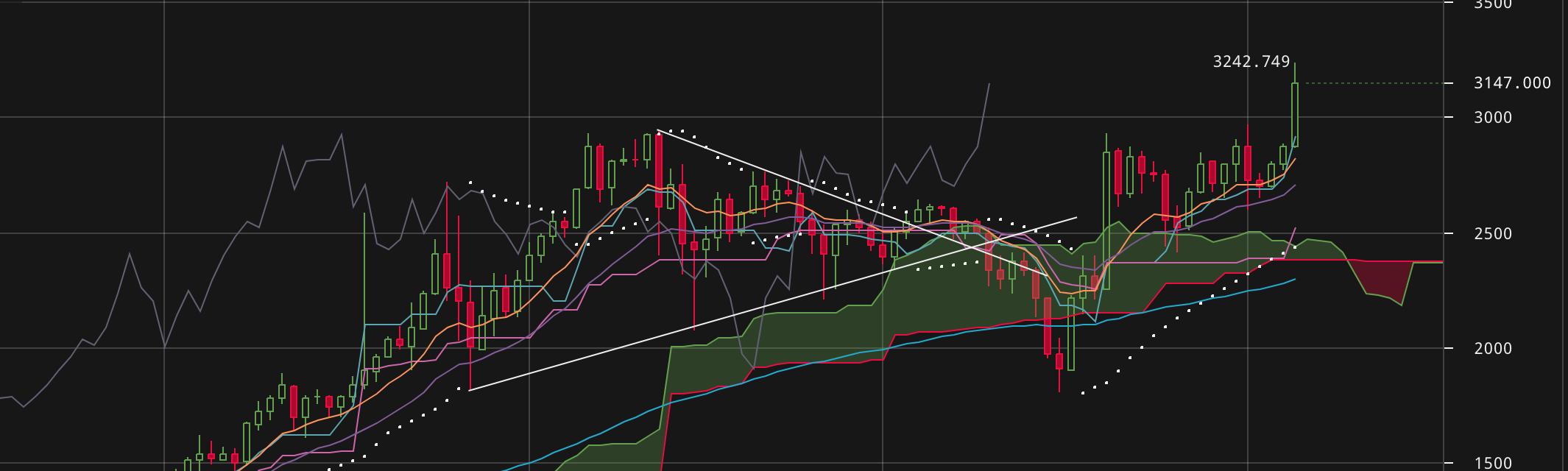 Bitcoin: $3242. Megvan az új all-time-high!
