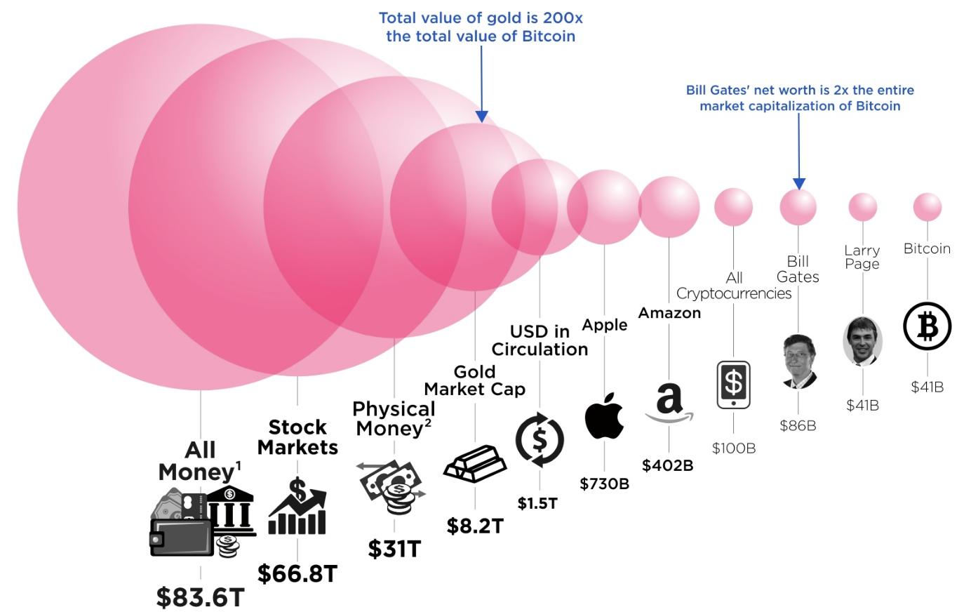Mekkora növekedési pálya van a Bitcoinban?
