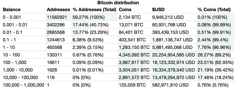 A Bitcoin értéke: decentralizáció és a szabályozás ambivalenciája