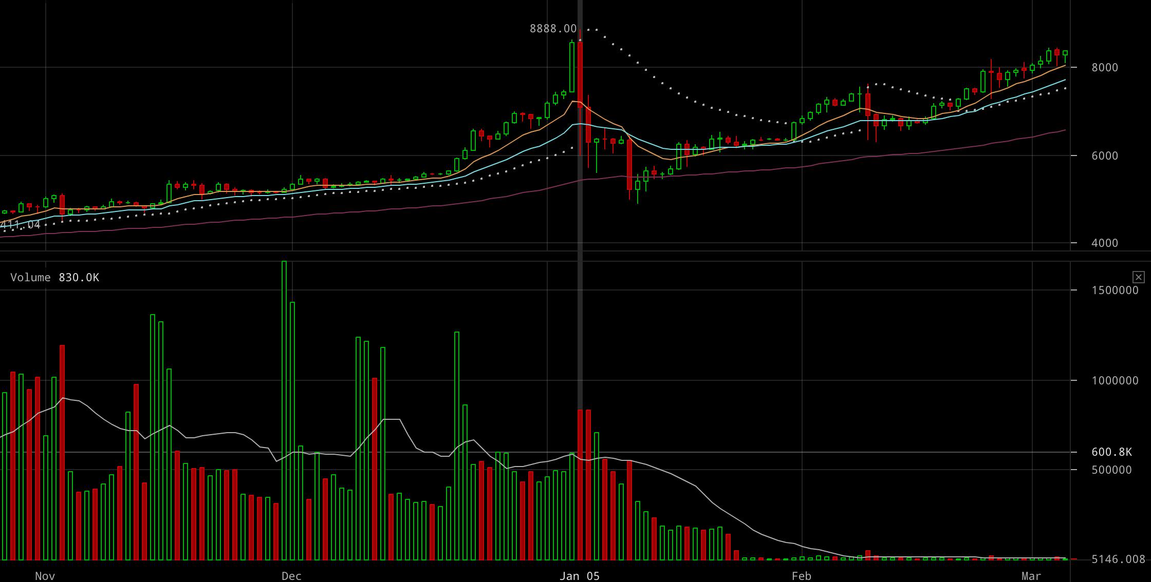 kereskedelmi diagramok bitcoin)
