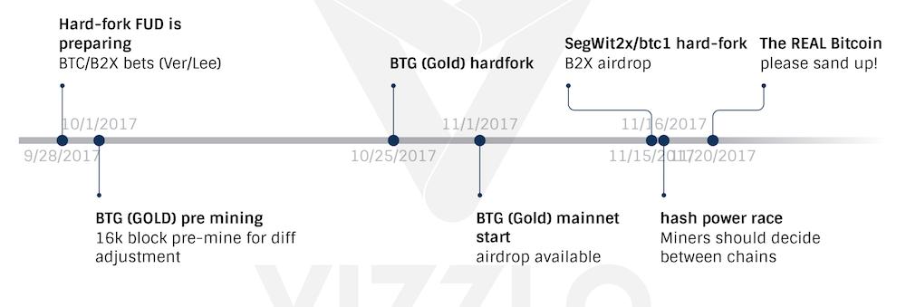 Bitcoin: Őszi hard-fork szüret (Gold, BTG, SW2X, No2X, stb.)