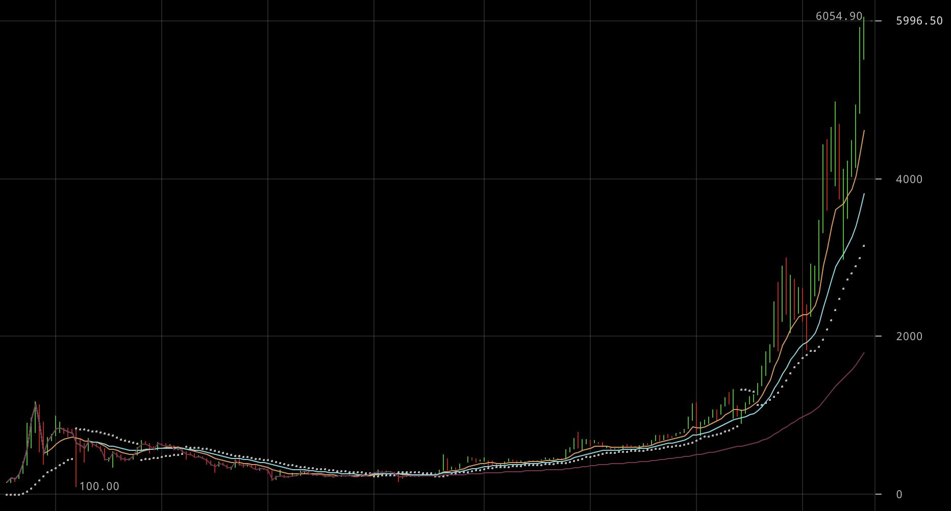 Bitcoin: $6k! Soha ne mond hogy soha!