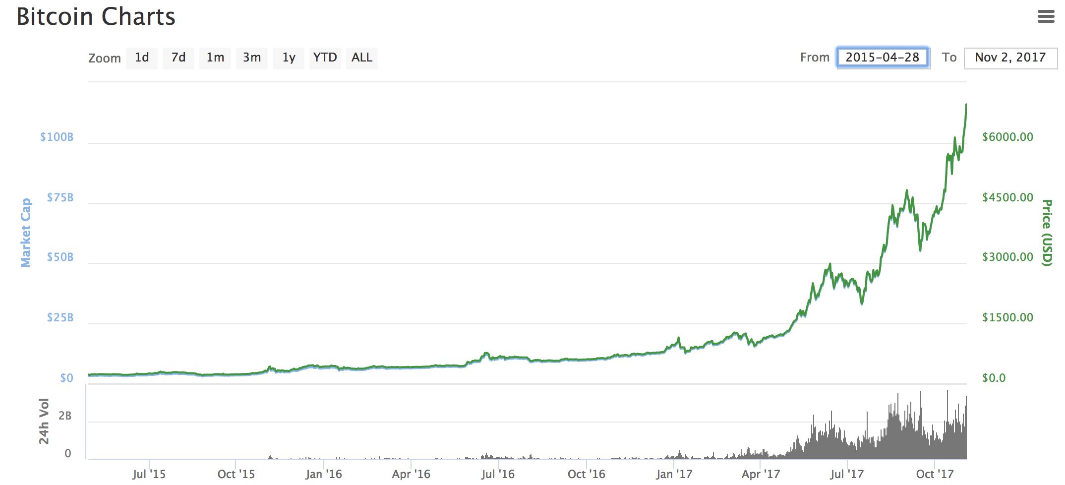 Újra belépett a Bitcoin az eredeti növekedési csatornába…