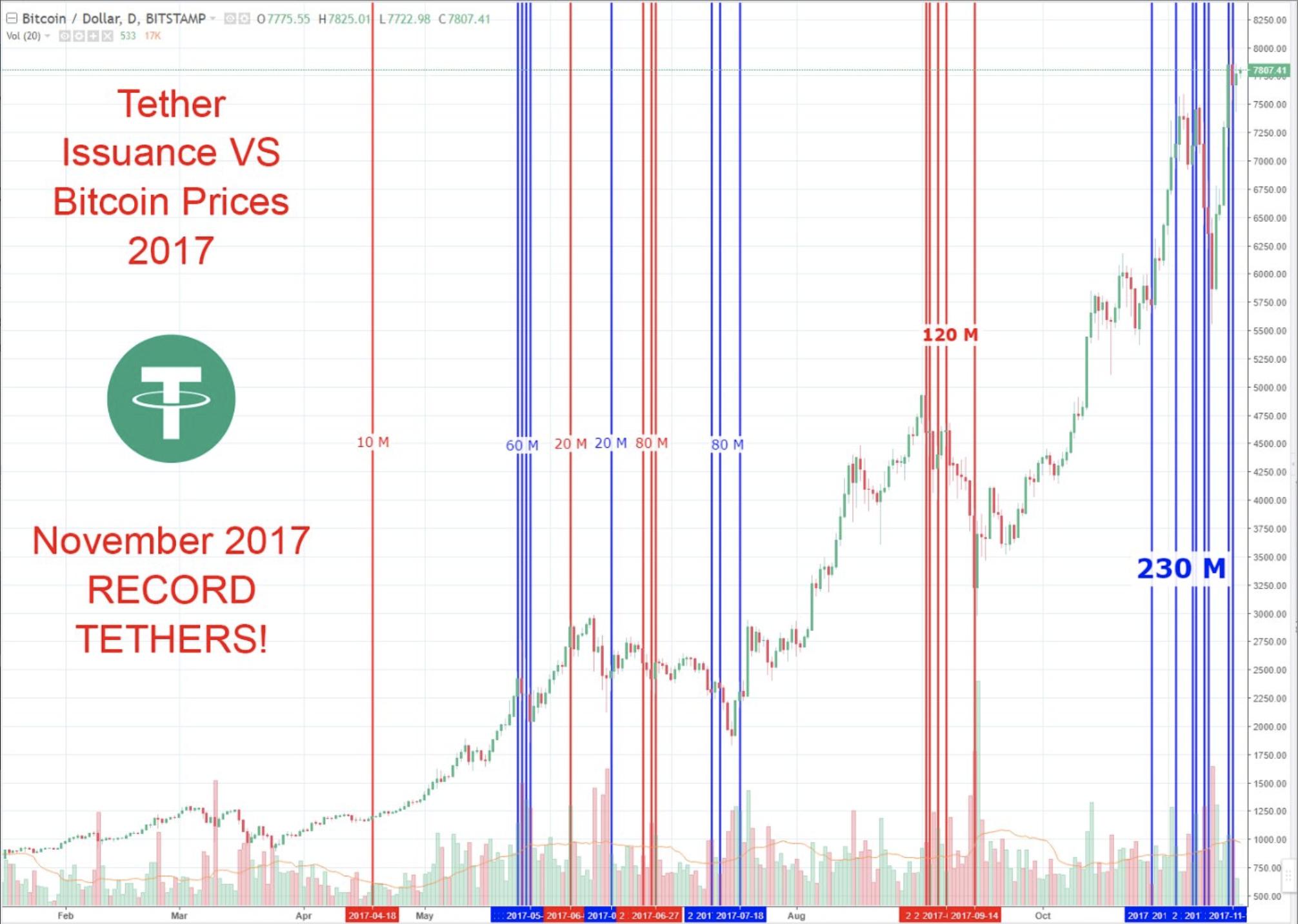 Bitcoin: ebből a Tetherből komoly gond lehet…