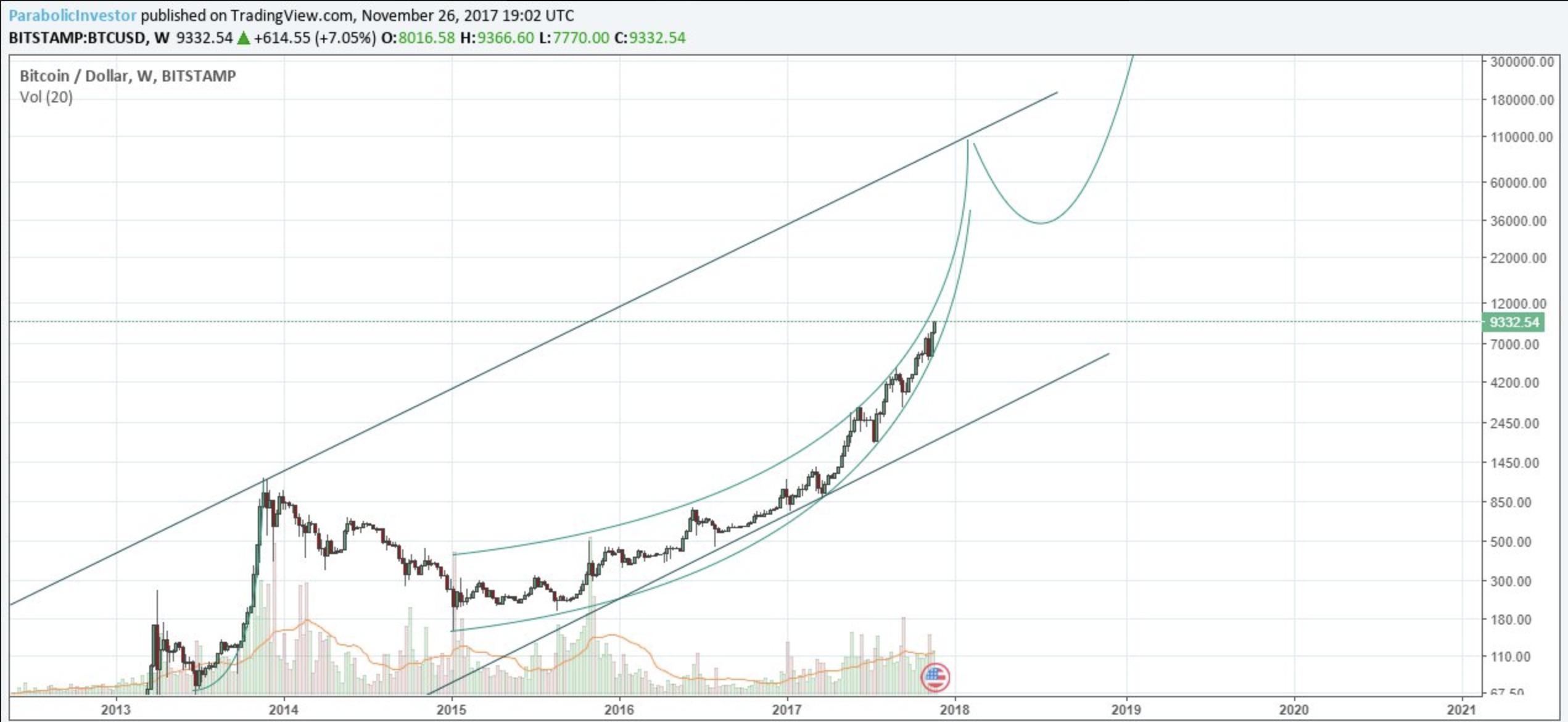 Bitcoin kibeszélő: $100k pricetag és a CME group Bitcoin futures