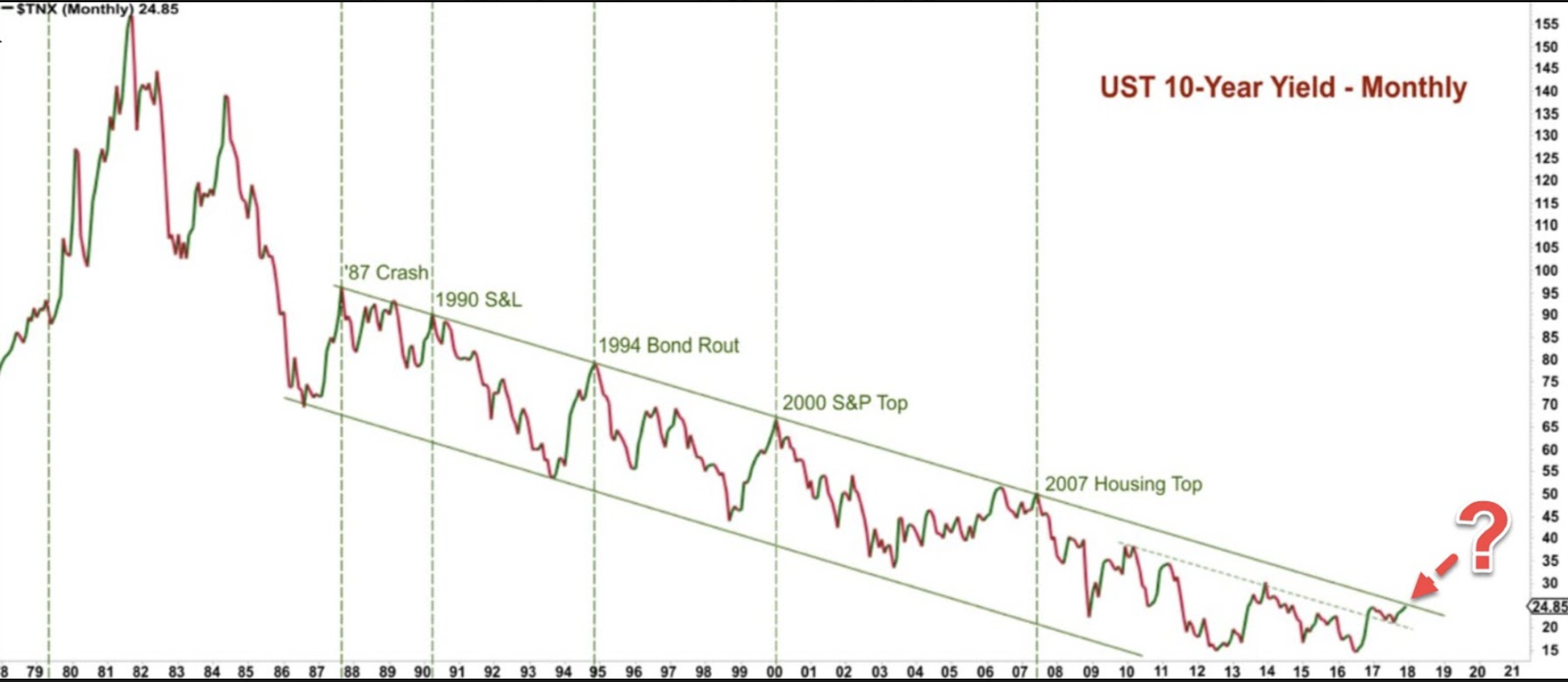 UST 10-Year Yield - Monthly chart