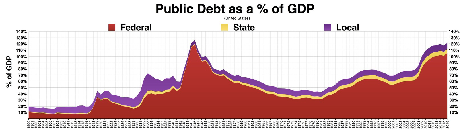 Public Debt as a % of GDP chart