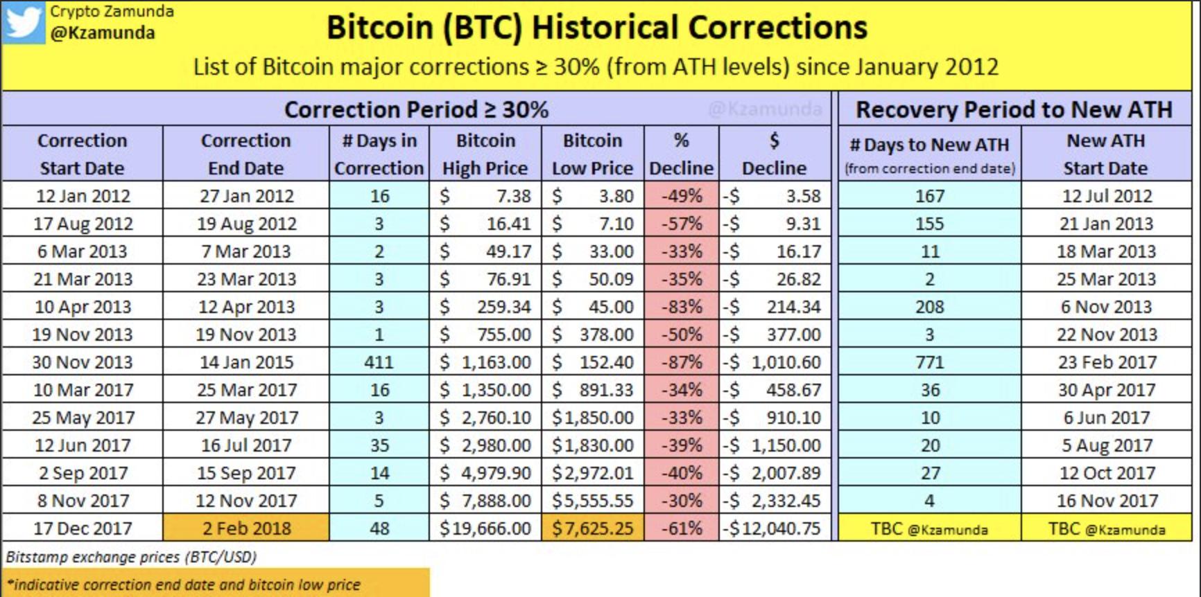 Bitcoin: a nagyság ára és átka