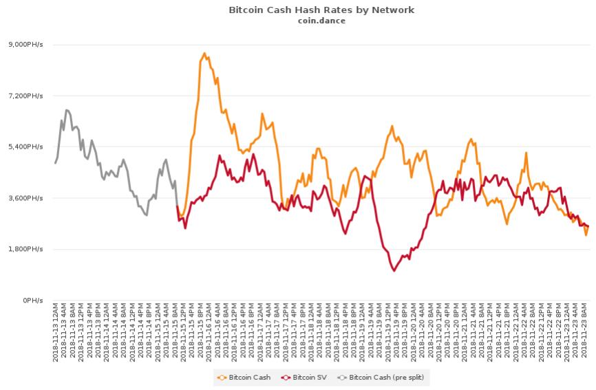 Véget ért a nagy Bitcoin (Cash) hash-war!