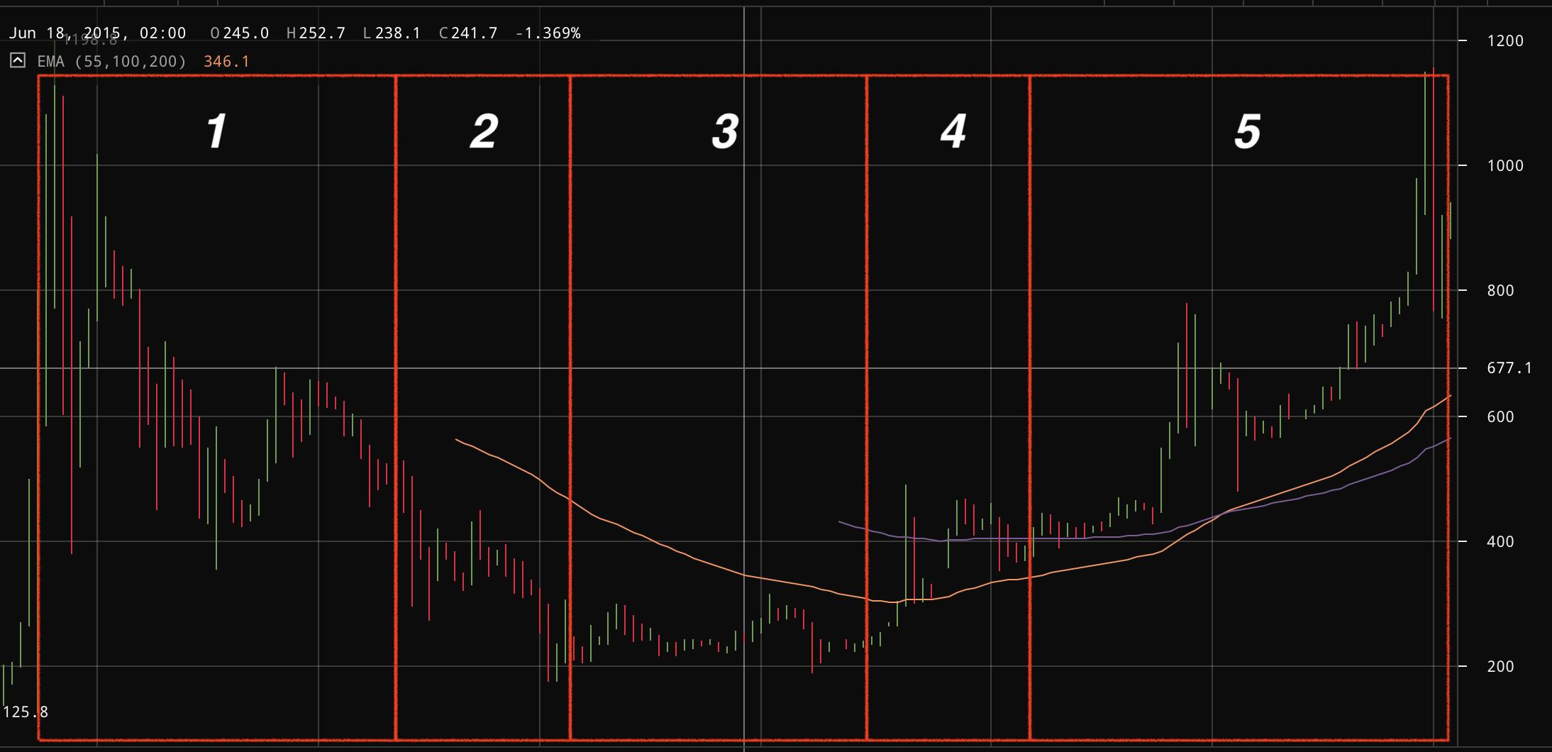 i btc az inr-hez bitcoin url