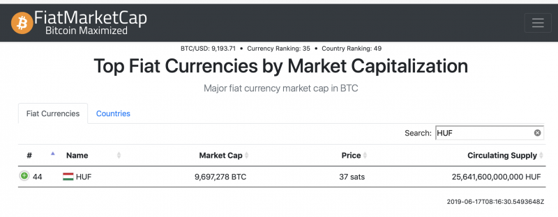 FiatMarketCap.com - Bitcoin vs. Hungarian Forint comparation