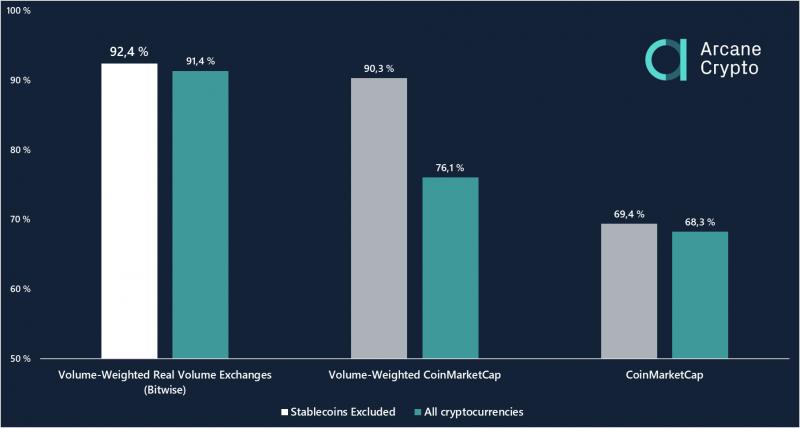 mennyibe kerül a gemini a bitcoin vásárlásához