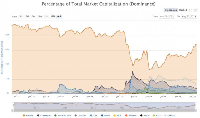 Dominance index breakdown from coinmarketcap.com