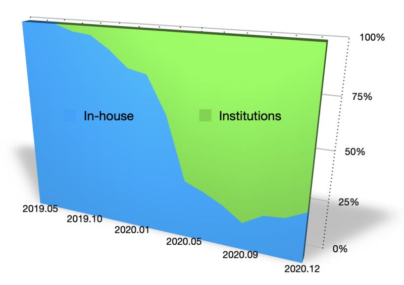 INLOCK utilisation chart