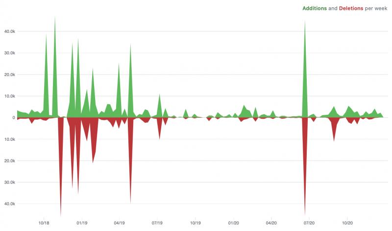 GitHub add/del breakdown 2020