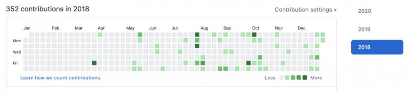 2018 GitHub commit stat
