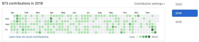 2019 GitHub commit stat