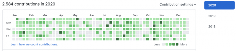 2020 GitHub commit stat