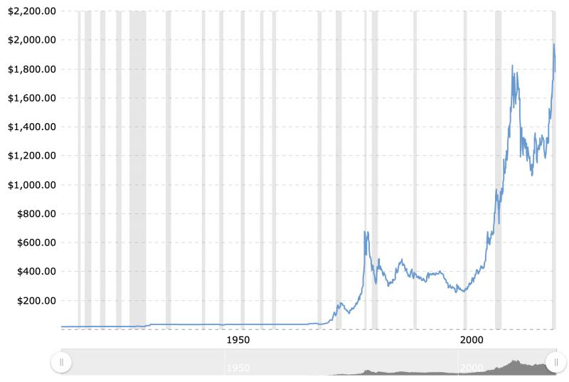 bitcoin versus aranypiaci sapka