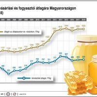 Legjobb befektetés: Méz és Whisky