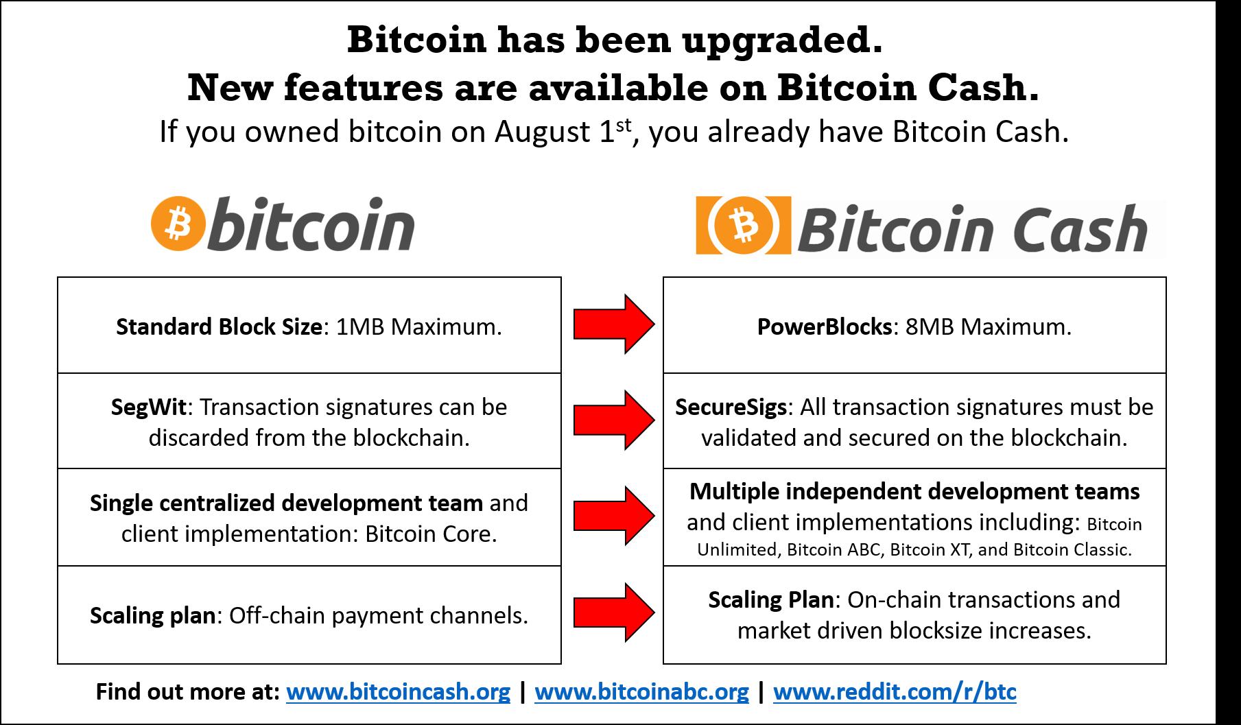 Bitcoin ikrek: múlt, jelen, jövő